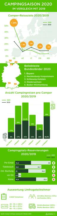 Ein Corona-Sommer mit vielen touristischen Herausforderungen liegt hinter uns. Viele Urlauber haben dabei das Campen für sich entdeckt, wie eine aktuelle Umfrage von camping.info zeigt. Zum ganzen Bericht: https://bit.ly/35ZcG24