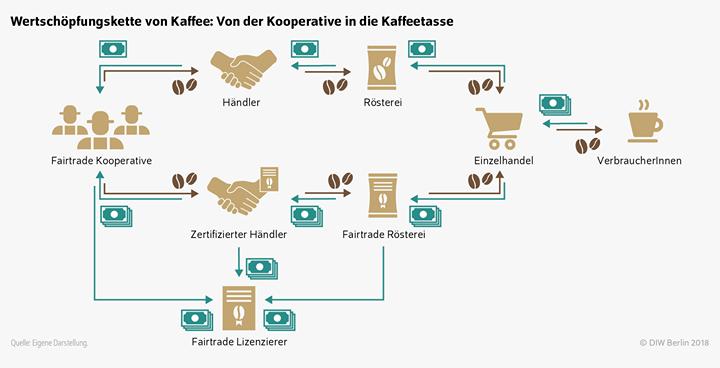 Bäuerinnen und Bauern, Arbeiter*Innen auf der ganzen Welt sorgen dafür, dass wir in Supermärkten täglich ein umfangreiches Lebensmittelangebot vorfinden. Sie tragen nach wie vor zu 70 Prozent der Nahrungsmittelversorgung weltweit bei. Das Fair Trad...