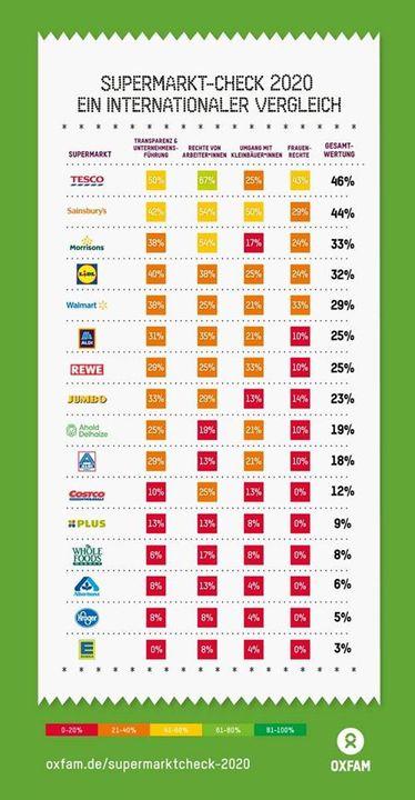 Oxfam Deutschland hat über 15 Supermarktketten bei ihrem internationalen #Supermarktcheck  überprüft ? und auf ihre Menschenrechtspolitik untersucht. Das Ergebnis zeigt, es muss weiterhin Druck gemacht werden.  Hier erfahrt ihr mehr ➡️ http:/...