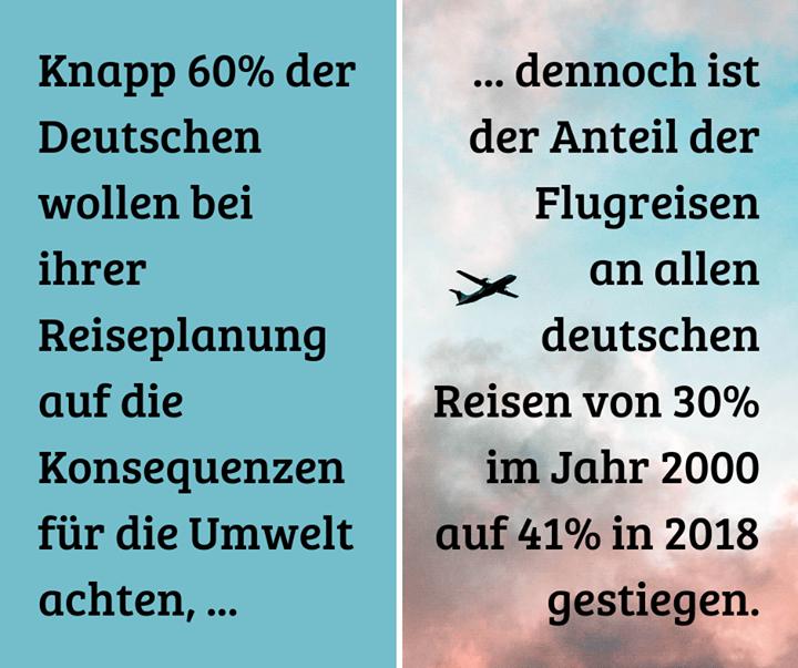 Nur bei 8% davon handelt es sich laut dem Deutschen Reiseverband um Fernreisen. ✈️?  (Quelle: enorm Magazin)