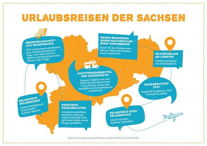 Obwohl der Tourismus durch den Lockdown vor allem in der ersten Jahreshälfte in 2020 stark eingeschränkt war, ist die Reiselust in Sachsen nach wie vor groß. Dies zeigen die Zahlen der neuen Reiseanalyse der Forschungsgemeinschaft Urlaub und Reisen...